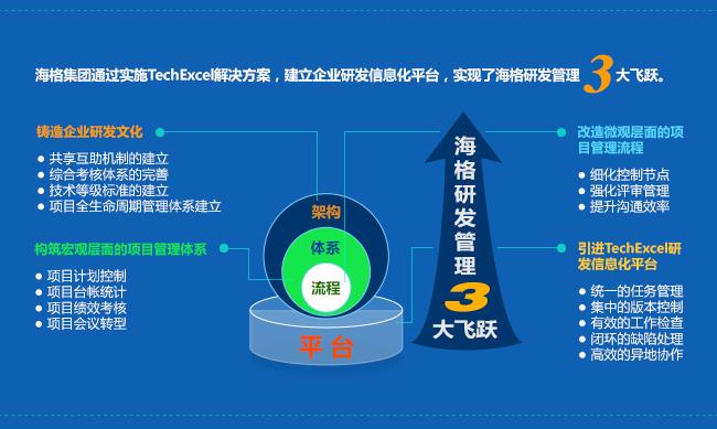 海格集团通过实施TechExcel解决方案,建立企业研发信息化平台,实现了海格研发管理3大飞跃