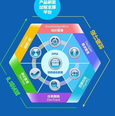产品研发过程平台