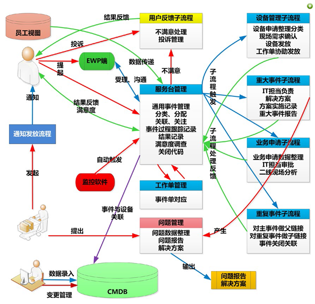 广汽本田IT 服务管理解决方案