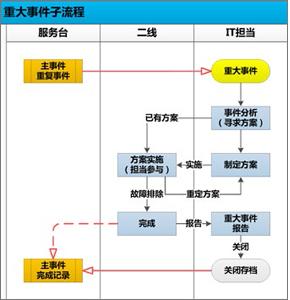 组织结构ico设计