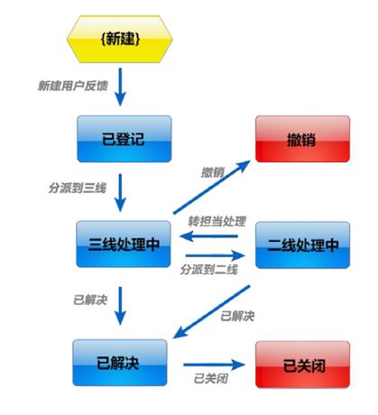 用户反馈管理流程