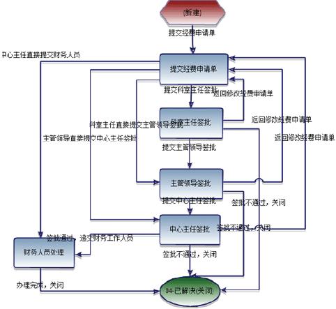 财务报销流程图_